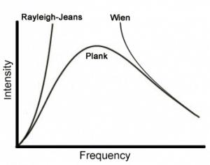 Fig. Intensiteit van de straling die door een zwarte straler wordt uitgezonden als functie van de frequentie. Eerdere benaderingen klopten enkel bij lage (Raleigh Jeans) of bij hoge (Wien) frequentie. De formule van Planck klopte perfect.