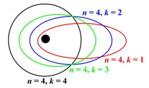 elektronenbanen kwantumgetal