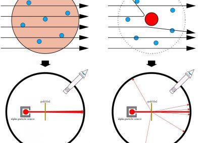 Vignet 6.5 Het atoommodel van Rutherford | Kwantumrevolutie