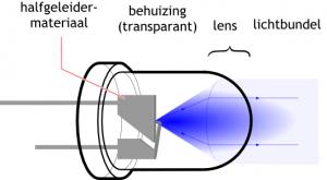 de componenten van een led