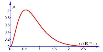 Verloop van de waarschijnlijkheid om het 1 s elektron van waterstof aan te treffen in een bolschil met straal r.