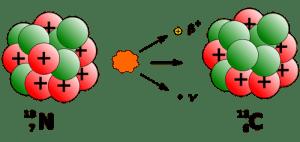 β+ verval van het stikstof13 isotoop.