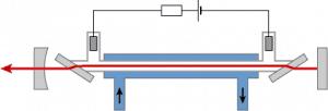 De basiscomponenten van een ion-laser.